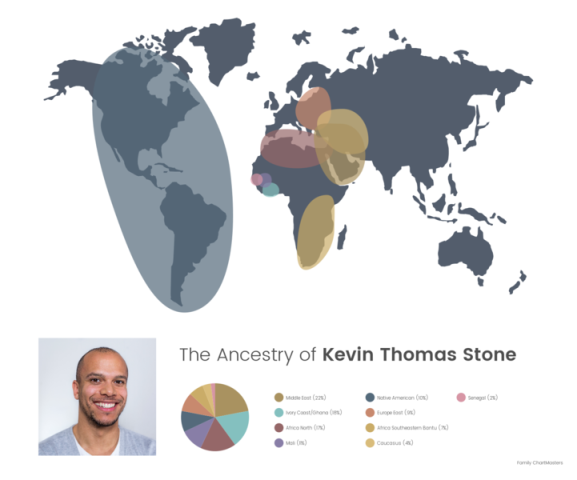 FREE SHIPPING at Family ChartMasters on DNA Ethnicity Charts
