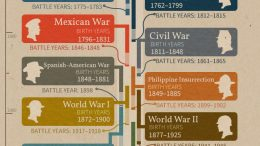 Ancestry has a cheat sheet which should be on every genealogy enthusiast's wall - a chart to help you determine which US war your ancestor served in!